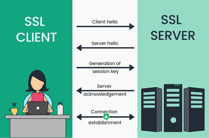 ضرورت داشتن گواهینامه SSL